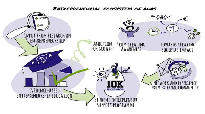 An Interpretation Of The Entrepreneurial Ecosystem Of The Amsterdam University Of Applied Sciences